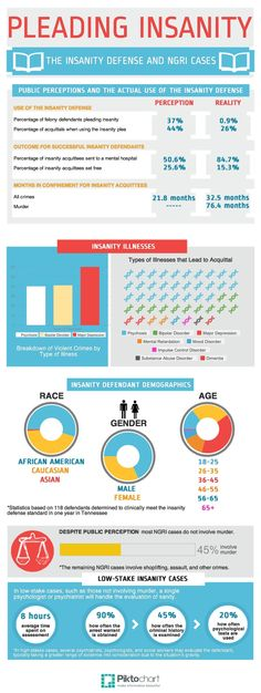 Results of yearly diet | #infographics created in #free ...