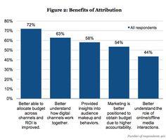 #learn marketing attribution