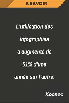 [A SAVOIR] L'utilisation des infographies a augmenté de 51% d'une année sur l'autre. #Infopreneur #Ecommerce #Kooneo #Infographies