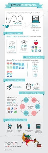 5 Top Tips for Creating Infographics