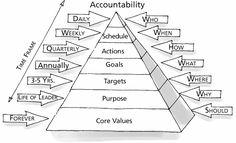 leadership model vision mission core values   image credit planning pyramid 2005 rockefeller habits inc gazelles