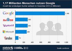 #Baidu nach #Google zweitstärkste #Suchmaschine