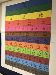 Fraction Wall - helping students conceptualize equivalent fractions - Emily Morris' 4th Grade, Paintsville Elm.