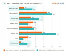 Almost two-thirds of marketing teams don't have a marketing automation platform (MAP), according to recent findings in a study conducted by Open. Marketing Technology, Marketing Automation, Social Media Marketing, Digital Marketing, Budgeting, Study, Studio, Budget Organization, Studying