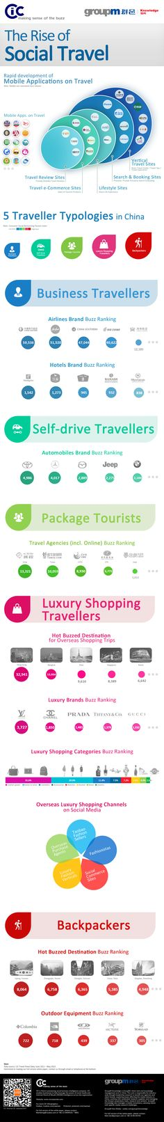 CIC - GroupM China : 2013 White Paper on Travellers - The Rise of Social Travel