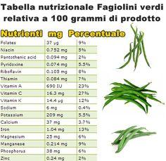 Proprietà e benefici Fagiolini verdi