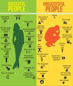 Sikap, Tabiat dan Ciri-ciri Insan Berjaya. http://memoirinsani.blogspot.com Differences Between Successful And Unsuccessful People