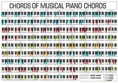 A whole list of Piano chords.