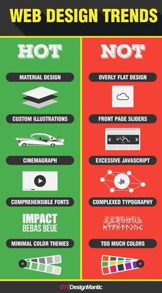 The evolving web design trends! Web design trends are evolving at a fast pace…