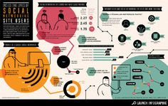 E' il momento attesissimo dell'Infografica - L'User dei Social Media #sm