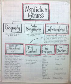 Nonfiction Genres anchor chart  Hello Literacy: Informational Literacy Unit - Post Revised
