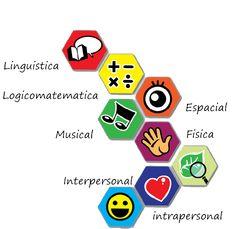 12 Ideas De Inteligencias Multiples Inteligencias Multiples Multiple Teoría De Las Inteligencias Multiples