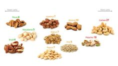 http://www.dietdoctor.com/low-carb/nuts
