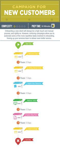 Lead Nurture Lab: What is Lead Nurturing? Marketing Automation, Inbound Marketing, Email Marketing, Content Marketing, Digital Marketing, Marketing Ideas, Lead Nurturing, Customer Behaviour, Welcome Emails