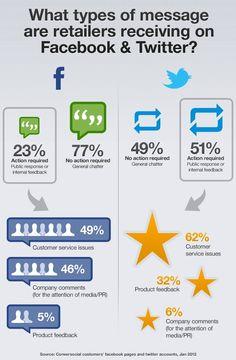 Social CRM: cosa chiedono gli utenti su #facebook e #twitter!