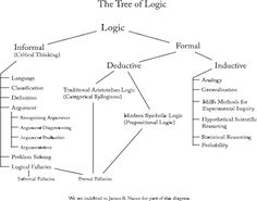 The Tree of Logic (by Nathaniel Bluedorn)