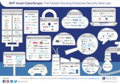 Mapping Israel's Cyber-Security Startups