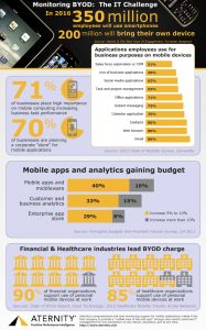 BYOD challenge - SSD Cloud Computing News and Industry Blog