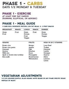 The Fast Metabolism Diet - Phase 1