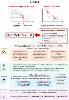 Economics 101 – Page 6 – piigsty Economics Revision, Economics Poster, Micro Economics, Teaching Economics, Economics Lessons, Microeconomics Study, Study Notes, Study Tips, Economic Systems