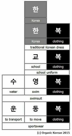 Korean Words Learning, Korean Language Learning, Korean Handwriting, Words In Different Languages, Learn Korean Alphabet, Learning Languages Tips, Learn Hangul, Korean Writing, Korean Phrases