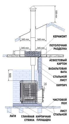 печки камины для бани - Поиск в Google Sauna Design, Spa Rooms, Stove Oven, Rocket Stoves, Steam Room, Home Technology, Smart Home, Floor Plans, How To Plan