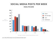 How often should you post to your social media accounts? Discover industry-specific data on the optimal social media posting frequency. Inbound Marketing, Social Media Marketing Business, Event Marketing, Marketing Digital, Social Media Topics, Social Media Trends, Social Media Services, Social Media Content, Online Job Search