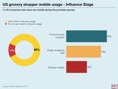 keynote charts Mapping the Grocery Shoppers Mobile Path-to-Purchase.021_