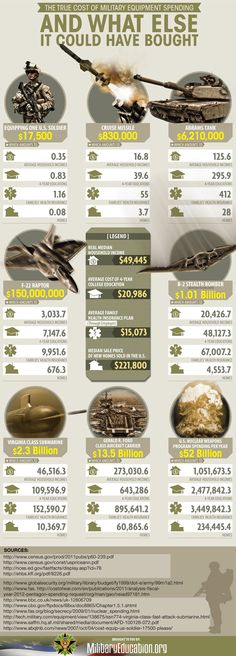 Cost of Military Equipment Infographic