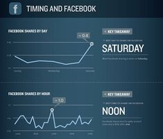 Best days/times to post on Facebook #infographic  *Links posted between 1pm and 4pm have a higher Click-through rate (CTR) *Highest point was found mid-week: Wed 3pm *Friday seems to be busiest day for content *Monday offers better chances to rank as an engaging post