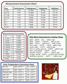 Kitchen Measurement Conversion Charts