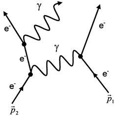 The visual language of the Feynman-Diagrams