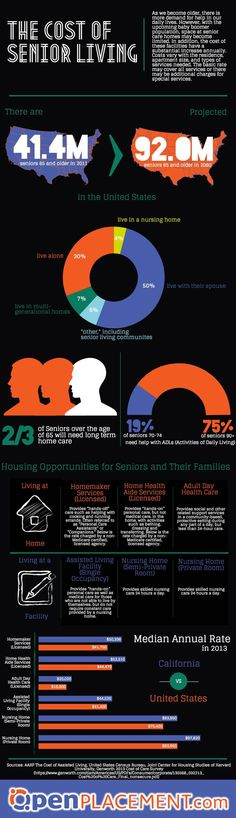 The Cost of Senior Living [#Infographic]