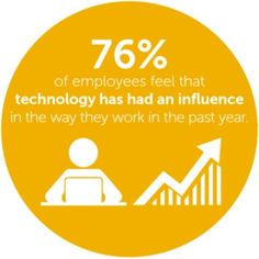 Infographic: Dell Study: How Workplace Technology Empowers Remote Workers