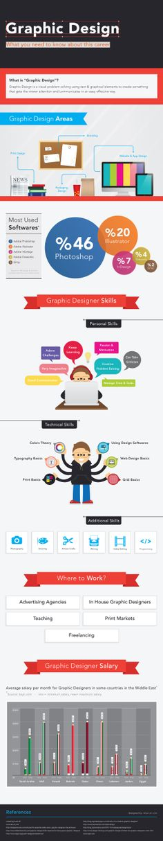 #GraphicDesign: What You Need to Know about This Career