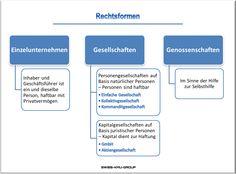 businessplan-online.ch - Rechtsformen