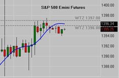 The market reached our highest Weekly Trading Zone on the S&P500 Emini Futures.