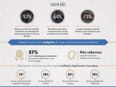 Estudo do LinkedIn analisa relação de jovens com marcas