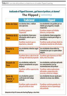 Los roles del #profesor y el #alumno en el modelo #FlippedLearning