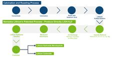 Kuvahaun tulos haulle lithium carbonate process How To Remove, Diet, How To Plan, Banting, Diets, Per Diem, Food