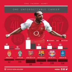 He almost scored 1000 goals in his career that's saying something Arsenal Pictures, Thierry Henry Arsenal, God Of Football, Image Foot, Career Goals, Arsenal Fc, Fifa World Cup, Soccer Players, Embedded Image Permalink