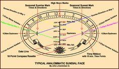 reading a sundial...