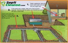Septic Tank Problems and Septic system problems have one common cause. Learn what can Rescue Any Septic System in a hurry. Diy Septic System, Septic Tank Systems, Green Building, Building A House, Septic Tank Design, Glamping, Sewer System, French Drain, Eco Friendly House