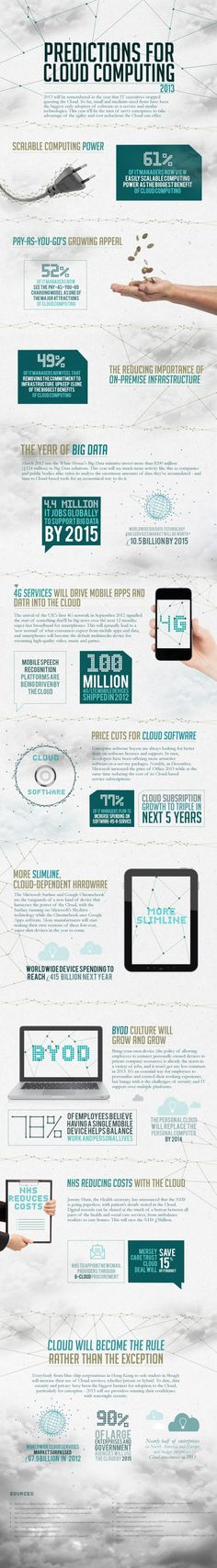Predictions for Cloud Computing 2013 [Infographic] Cloud Computing, Artificial Intelligence Technology, Cloud Mobile, Certificates Online, Data Processing, Big Data, Seo Services, Computer Science, Need To Know