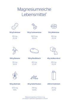 Magnesium ist essenziell für unsere Gesundheit und muss über die Ernährung aufgenommen werden, da der Körper den Mineralstoff nicht selbst herstellen kann. Magnesium, Math, Beef, Minerals, Foods, Health, Math Resources, Mathematics