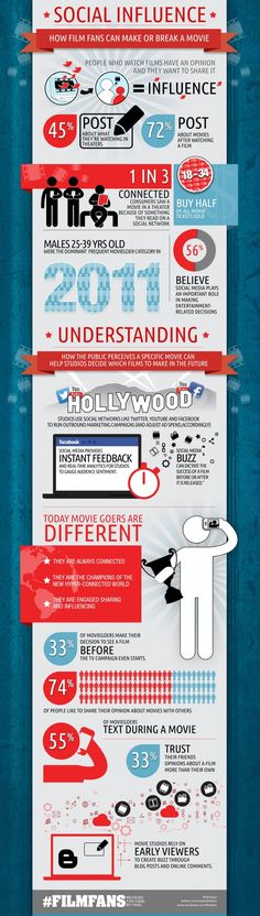 How Social Media Makes or Breaks a Movie – Infographic. Now social media affects every field, film line also included in it. Now from this infographic you can look how #socialmedia affects the #film industry and how it can make or break a #movie.