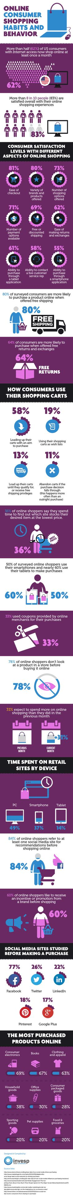 Trying to divine what�s the in the minds of the online shopping public?Lose the crystal ball and get all the numbers you need to see the big picture with this infographic from Invesp.Via Invesp.Like infographics? So do we.