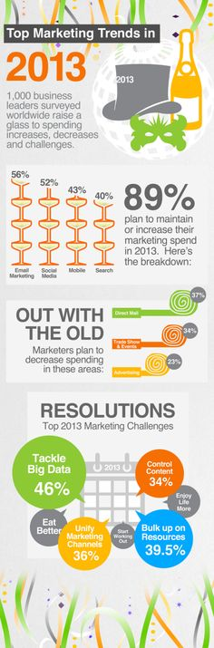 Top marketing trends in 2013