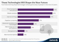 "Kohei Kurihara en Twitter: ""These Technologies will Shape the Near Future 👇| #CloudComputing #IoT #makeyourownlane #defstar5 #Mobile @asthanakamit https://t.co/mzYZld7T12"""