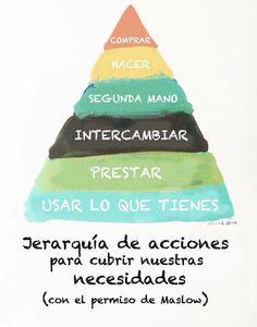 Nos encanta esta pirámide para evitar el #consumismo